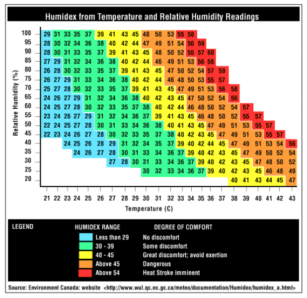Table 2 - Humidex from temperature and relative humidity readings